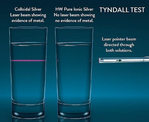 Colloidal silver vs ionic silver